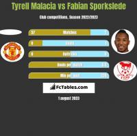 Tyrell Malacia vs Fabian Sporkslede h2h player stats