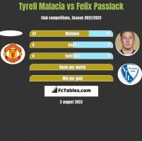 Tyrell Malacia vs Felix Passlack h2h player stats