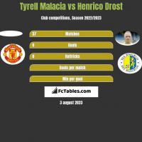 Tyrell Malacia vs Henrico Drost h2h player stats
