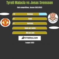 Tyrell Malacia vs Jonas Svensson h2h player stats