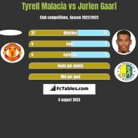 Tyrell Malacia vs Jurien Gaari h2h player stats
