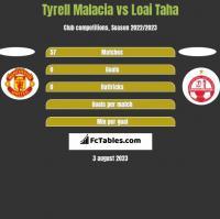 Tyrell Malacia vs Loai Taha h2h player stats