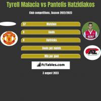 Tyrell Malacia vs Pantelis Hatzidiakos h2h player stats