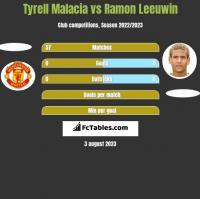 Tyrell Malacia vs Ramon Leeuwin h2h player stats