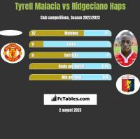 Tyrell Malacia vs Ridgeciano Haps h2h player stats