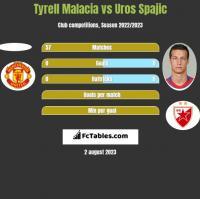 Tyrell Malacia vs Uros Spajic h2h player stats