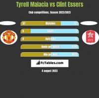 Tyrell Malacia vs Clint Essers h2h player stats