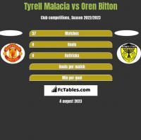Tyrell Malacia vs Oren Bitton h2h player stats