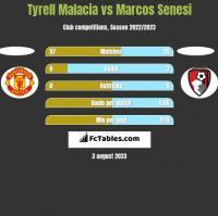 Tyrell Malacia vs Marcos Senesi h2h player stats