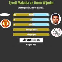 Tyrell Malacia vs Owen Wijndal h2h player stats
