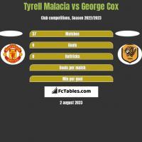 Tyrell Malacia vs George Cox h2h player stats