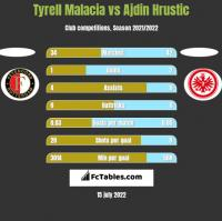 Tyrell Malacia vs Ajdin Hrustic h2h player stats