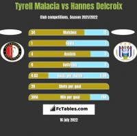 Tyrell Malacia vs Hannes Delcroix h2h player stats