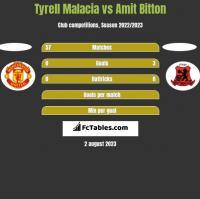 Tyrell Malacia vs Amit Bitton h2h player stats