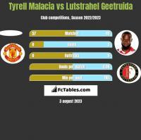 Tyrell Malacia vs Lutstrahel Geetruida h2h player stats