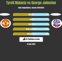 Tyrell Malacia vs George Johnston h2h player stats