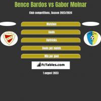 Bence Bardos vs Gabor Molnar h2h player stats