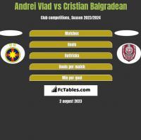 Andrei Vlad vs Cristian Balgradean h2h player stats