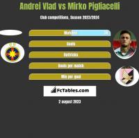 Andrei Vlad vs Mirko Pigliacelli h2h player stats