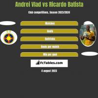 Andrei Vlad vs Ricardo Batista h2h player stats