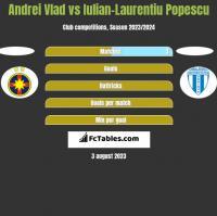 Andrei Vlad vs Iulian-Laurentiu Popescu h2h player stats