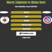 Marek Zsigmund vs Matus Kmet h2h player stats