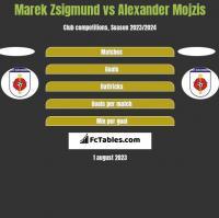 Marek Zsigmund vs Alexander Mojzis h2h player stats