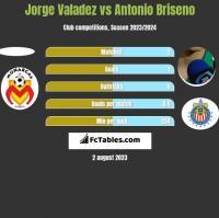 Jorge Valadez vs Antonio Briseno h2h player stats