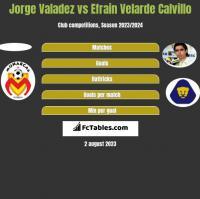 Jorge Valadez vs Efrain Velarde Calvillo h2h player stats