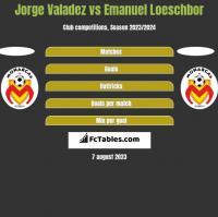 Jorge Valadez vs Emanuel Loeschbor h2h player stats