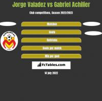 Jorge Valadez vs Gabriel Achilier h2h player stats