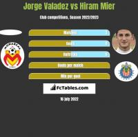 Jorge Valadez vs Hiram Mier h2h player stats
