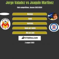 Jorge Valadez vs Joaquin Martinez h2h player stats