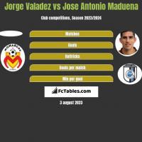 Jorge Valadez vs Jose Antonio Maduena h2h player stats