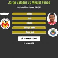Jorge Valadez vs Miguel Ponce h2h player stats