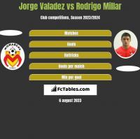 Jorge Valadez vs Rodrigo Millar h2h player stats