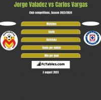 Jorge Valadez vs Carlos Vargas h2h player stats