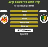 Jorge Valadez vs Mario Trejo h2h player stats