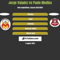 Jorge Valadez vs Paolo Medina h2h player stats