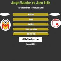 Jorge Valadez vs Jose Ortiz h2h player stats