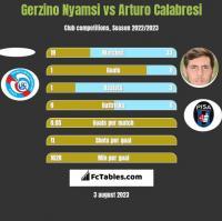 Gerzino Nyamsi vs Arturo Calabresi h2h player stats