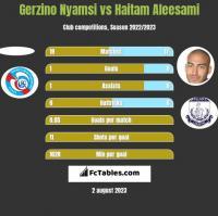 Gerzino Nyamsi vs Haitam Aleesami h2h player stats
