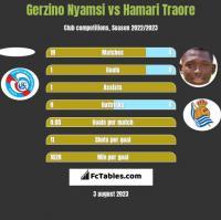 Gerzino Nyamsi vs Hamari Traore h2h player stats