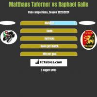 Matthaus Taferner vs Raphael Galle h2h player stats