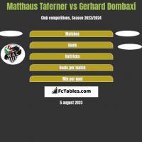 Matthaus Taferner vs Gerhard Dombaxi h2h player stats