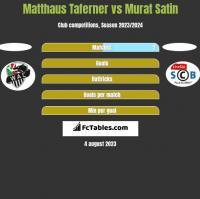 Matthaus Taferner vs Murat Satin h2h player stats