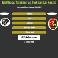 Matthaus Taferner vs Aleksandar Kostic h2h player stats