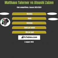 Matthaus Taferner vs Atsushi Zaizen h2h player stats