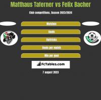 Matthaus Taferner vs Felix Bacher h2h player stats