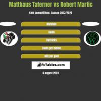 Matthaus Taferner vs Robert Martic h2h player stats